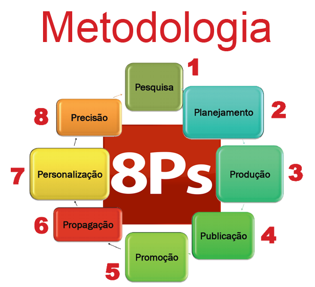 mttodologia-8ps4